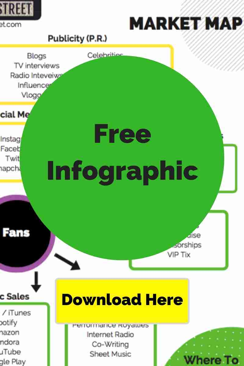 How To Get In The Music Industry - Musicians Guide - Free PDF